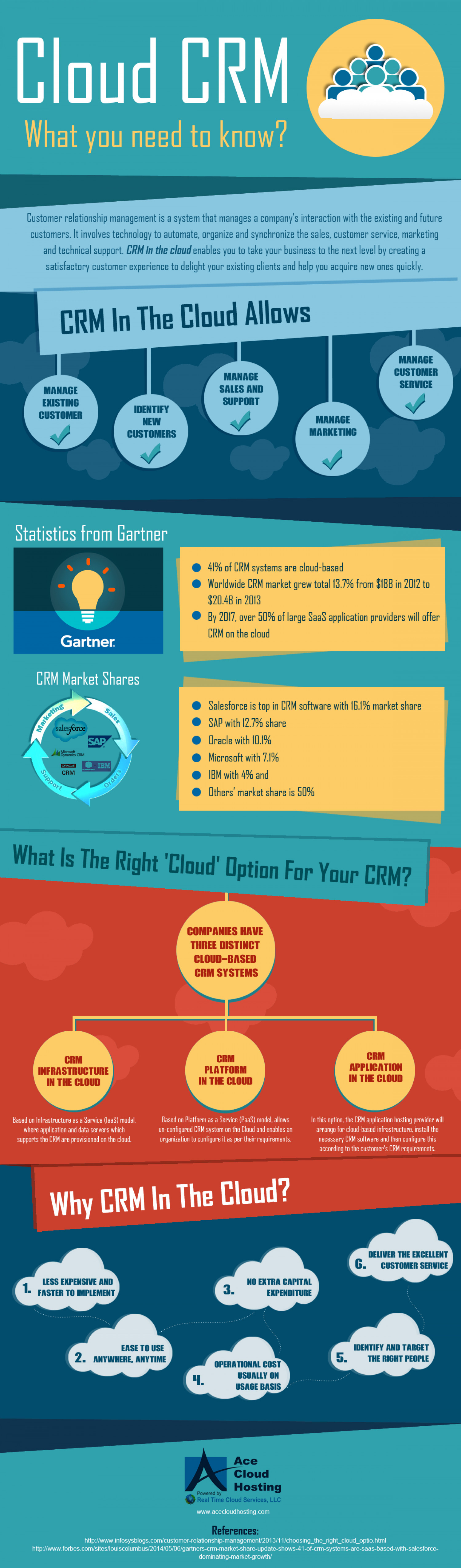 Cloud-Based CRM: All That You Need To Know Infographic