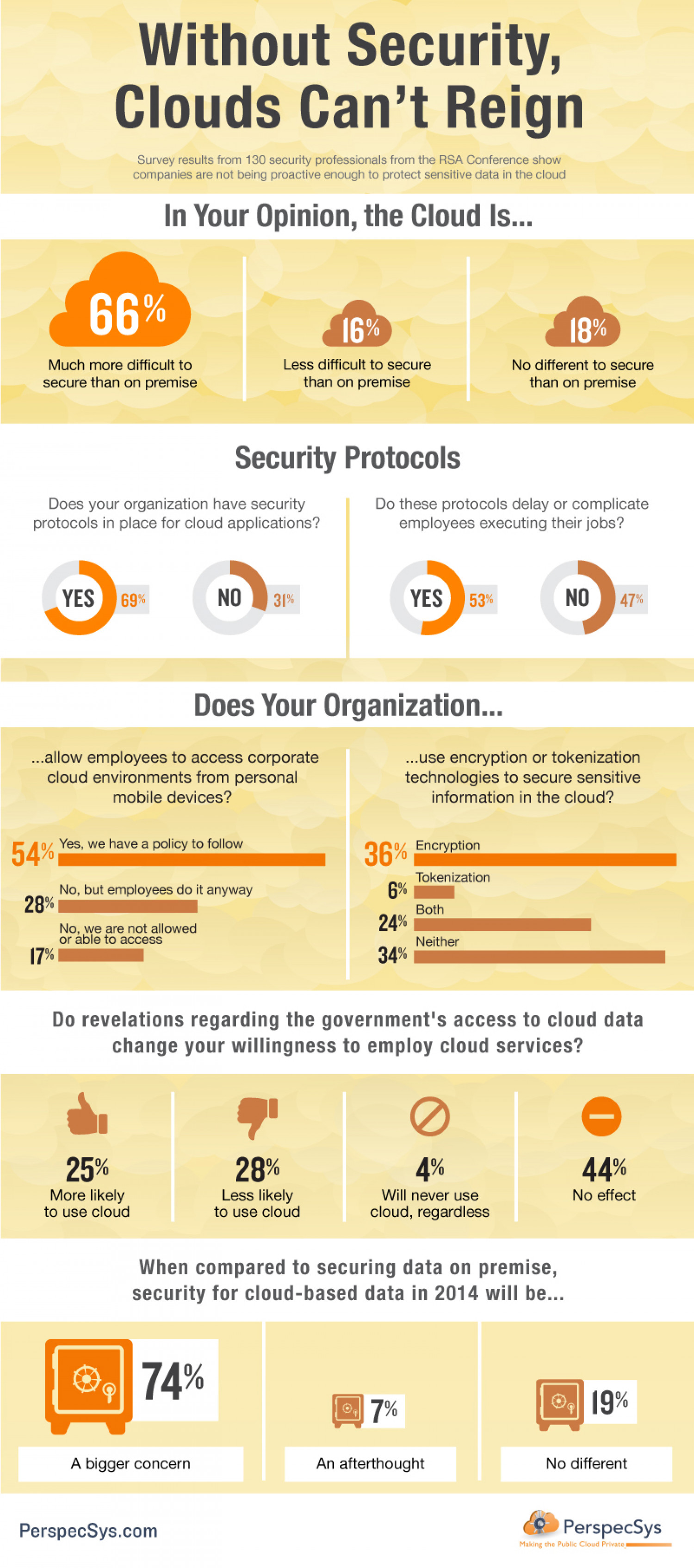 Without Security Clouds Can't Reign Infographic