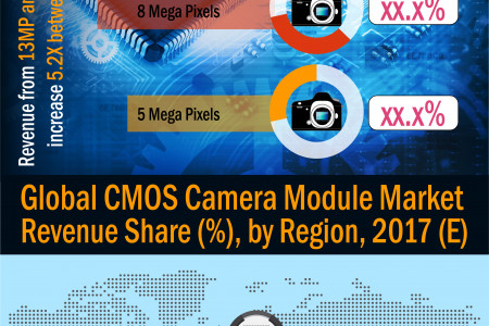 CMOS Camera Module Market- to Witness Double Digit CAGR 16.37% By 2026 Infographic