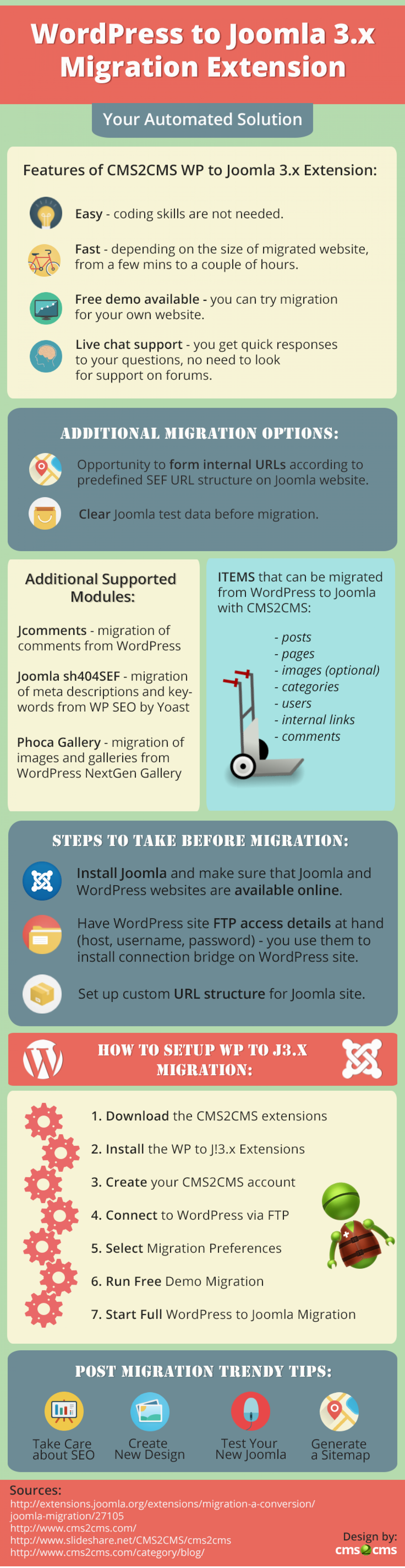 CMS2CMS WordPress to Joomla Extension: How It Works Infographic