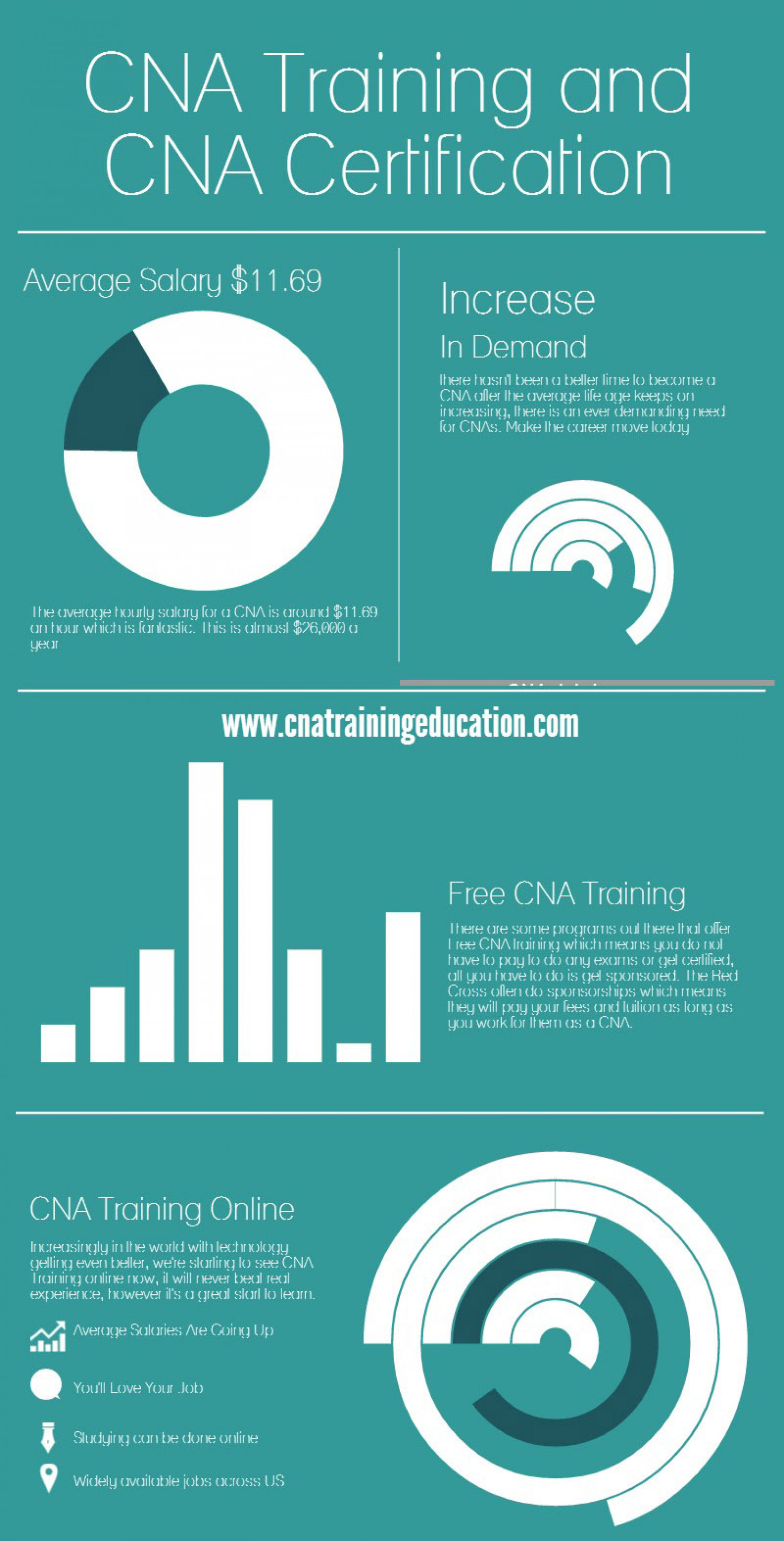 Cna Training And Cna Certification Visual