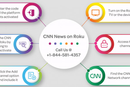 CNN News on Roku without cable Infographic