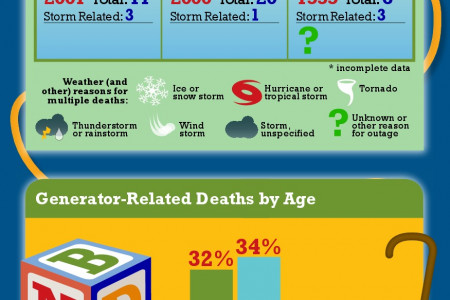 CO Related Deaths Infographic Infographic
