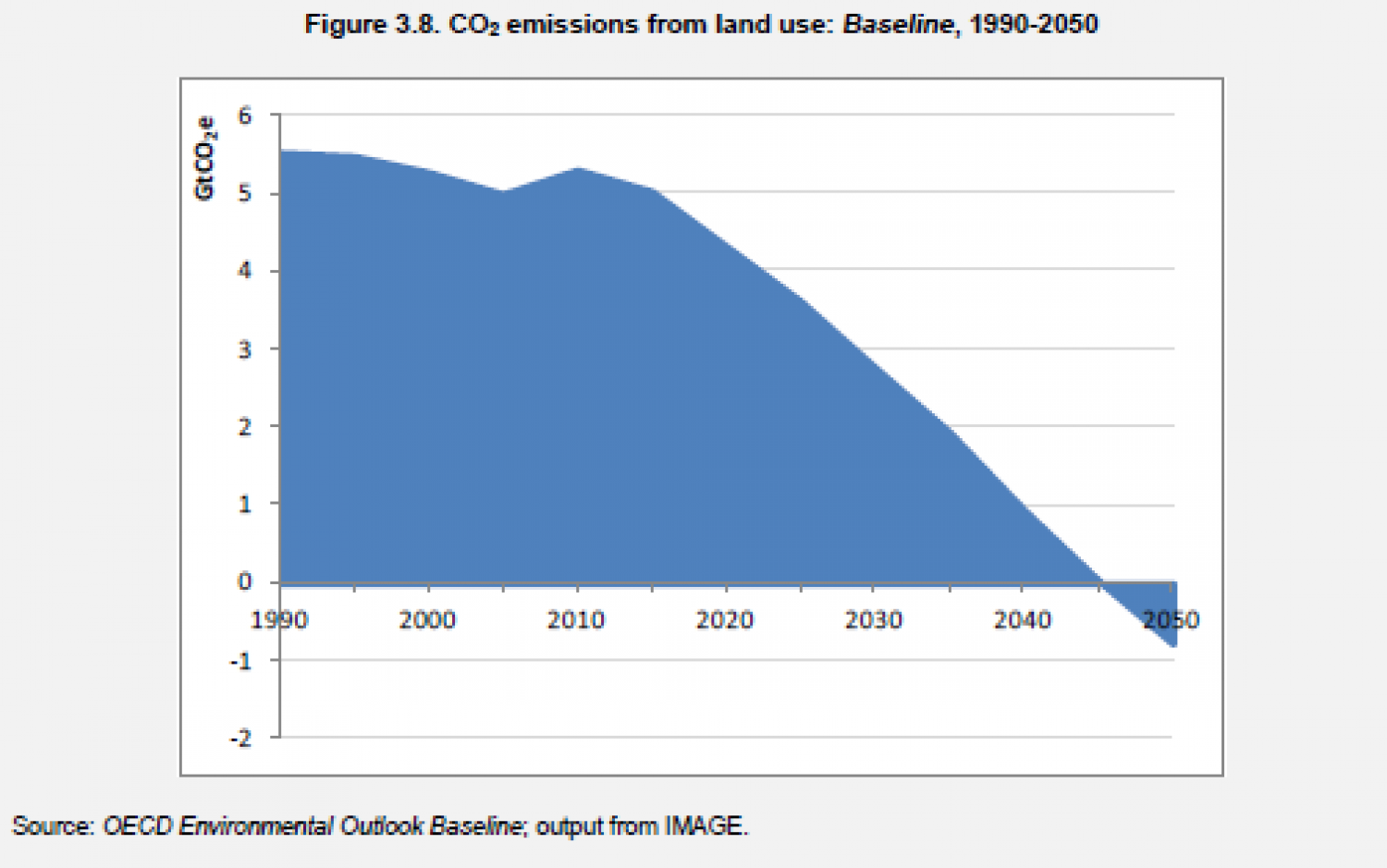 CO2 emissions from Land use - Baseline, 1990-2050 Infographic