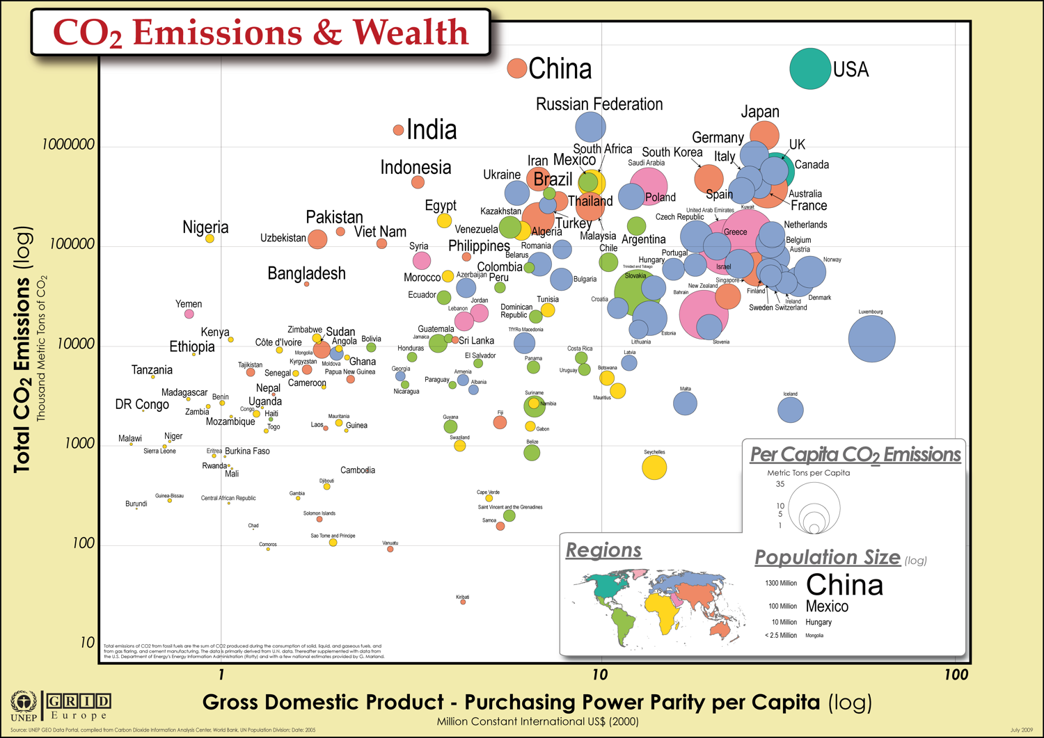 CO2 Emissions, GDP and Population as Bubble Charts Infographic