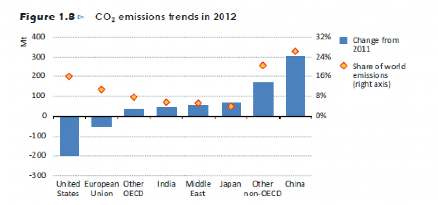 CO2 emissions trends in 2012 Infographic