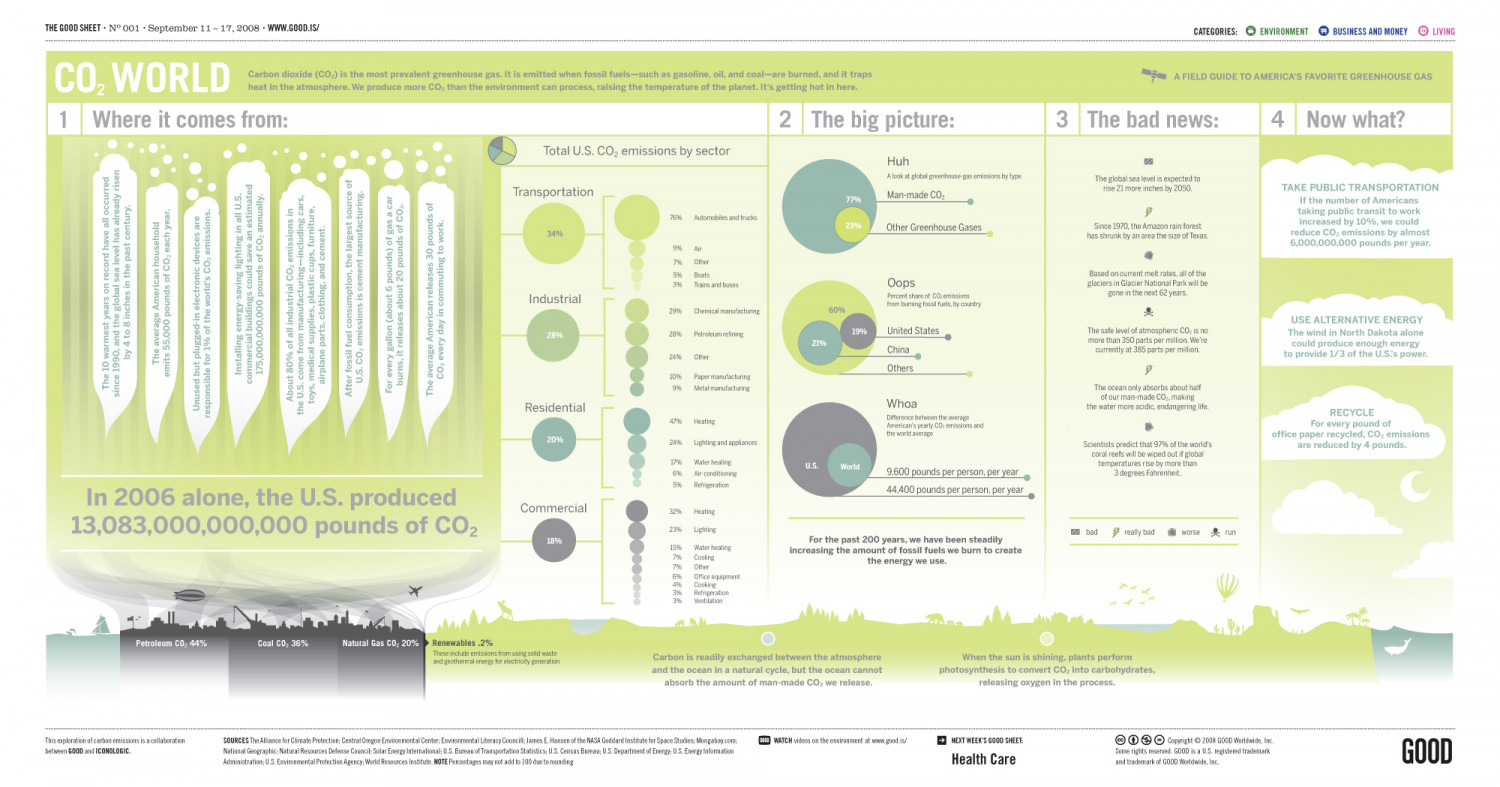 CO2 World Infographic