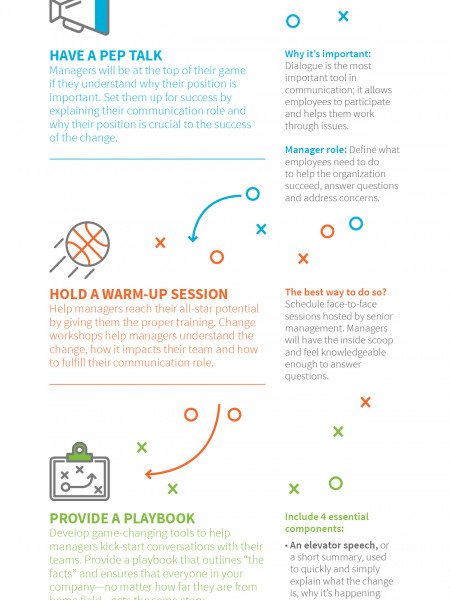 Coach managers to crush change communication Infographic