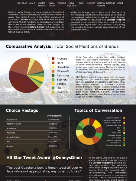 Coachella: Bands & Brands On Twitter Infographic