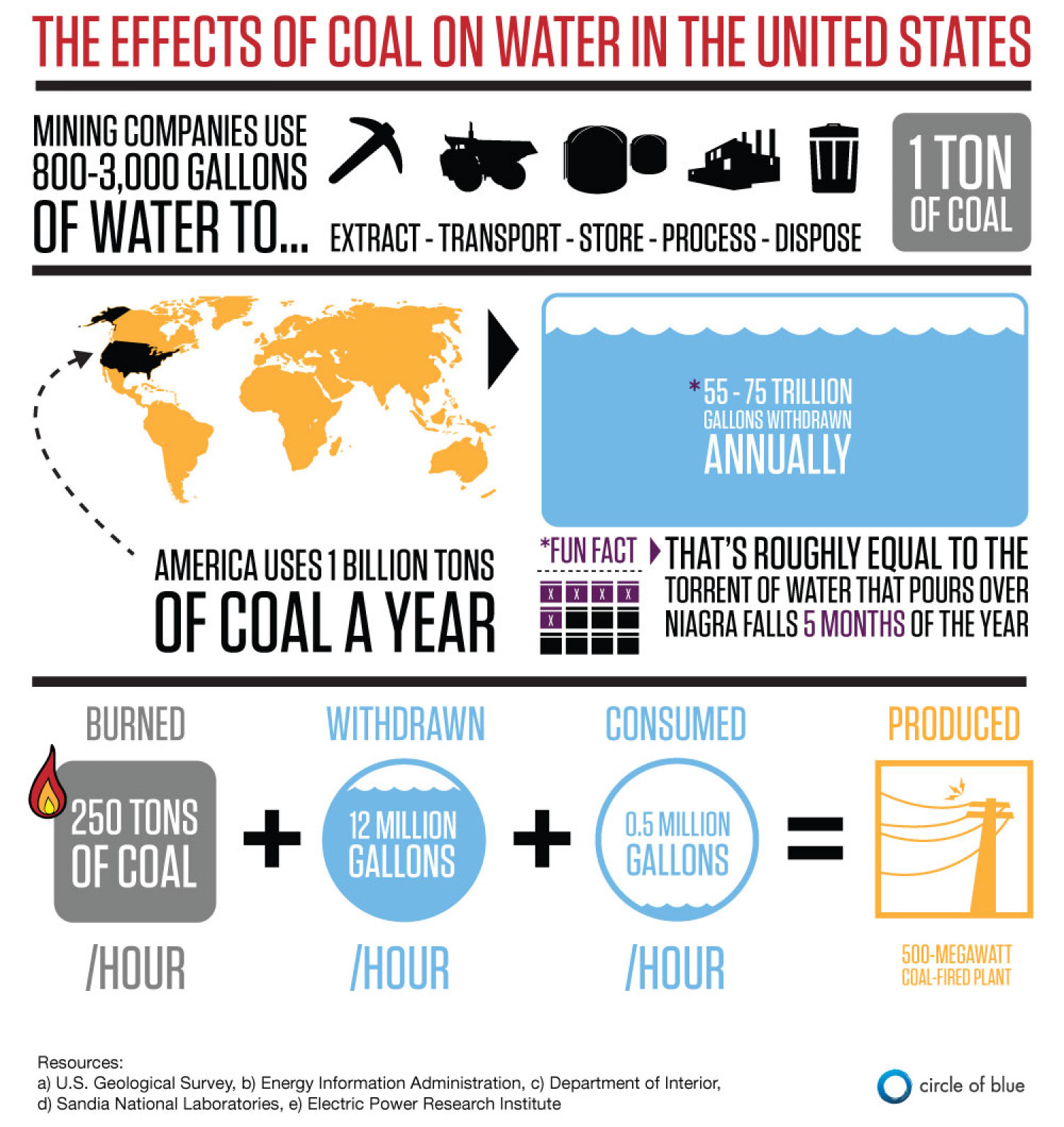 Coal and Water - A Resource Mismatch Infographic