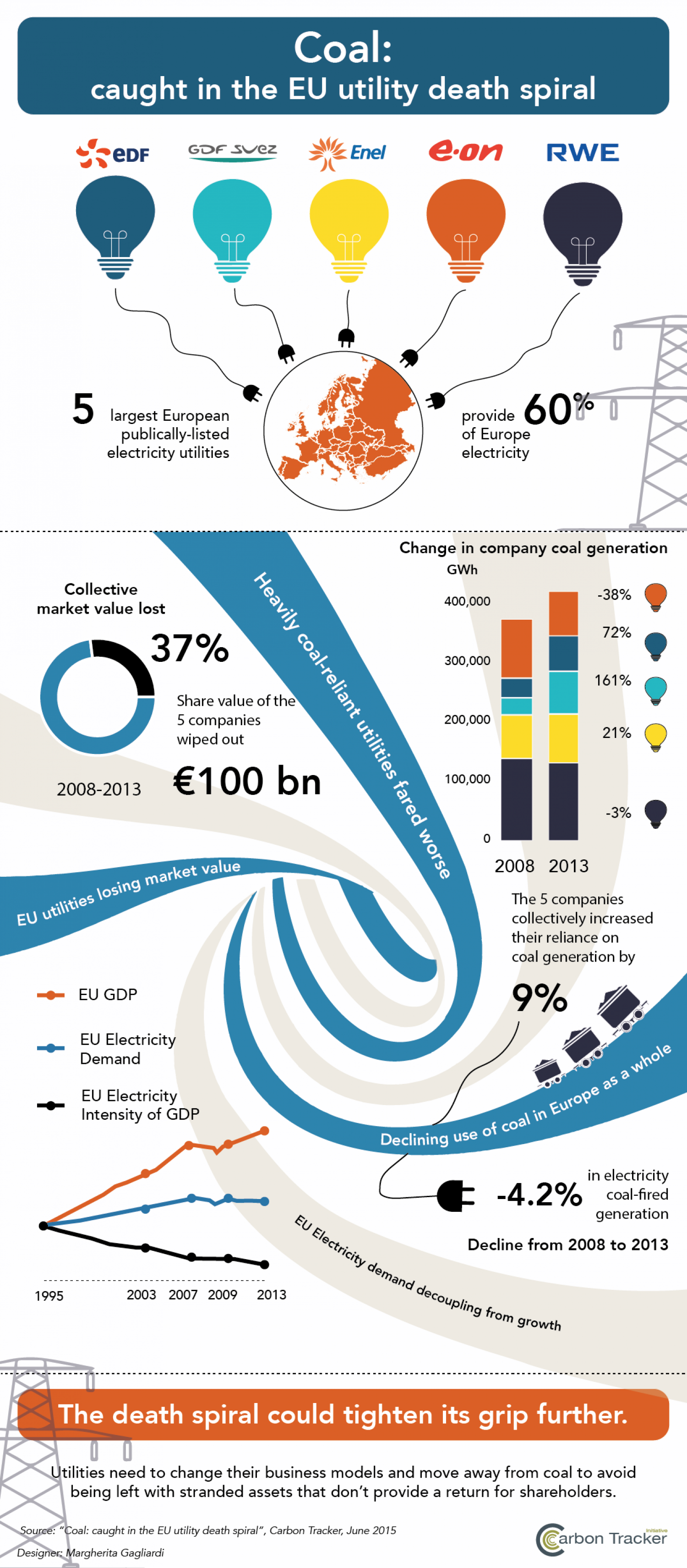 Coal: caught in EU utility death spiral Infographic
