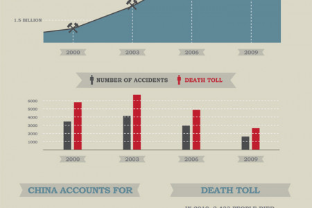 Coal Mining in China Infographic