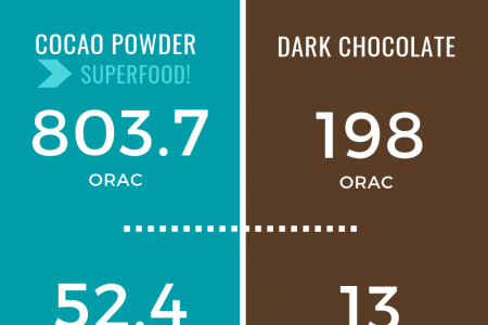 Cocao Powder VS Dark Chocolate Antioxidant Comparison Infographic