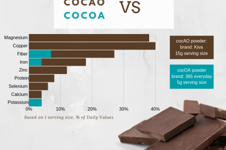 Cocao VS Cocoa Nutrition Comparison Infographic