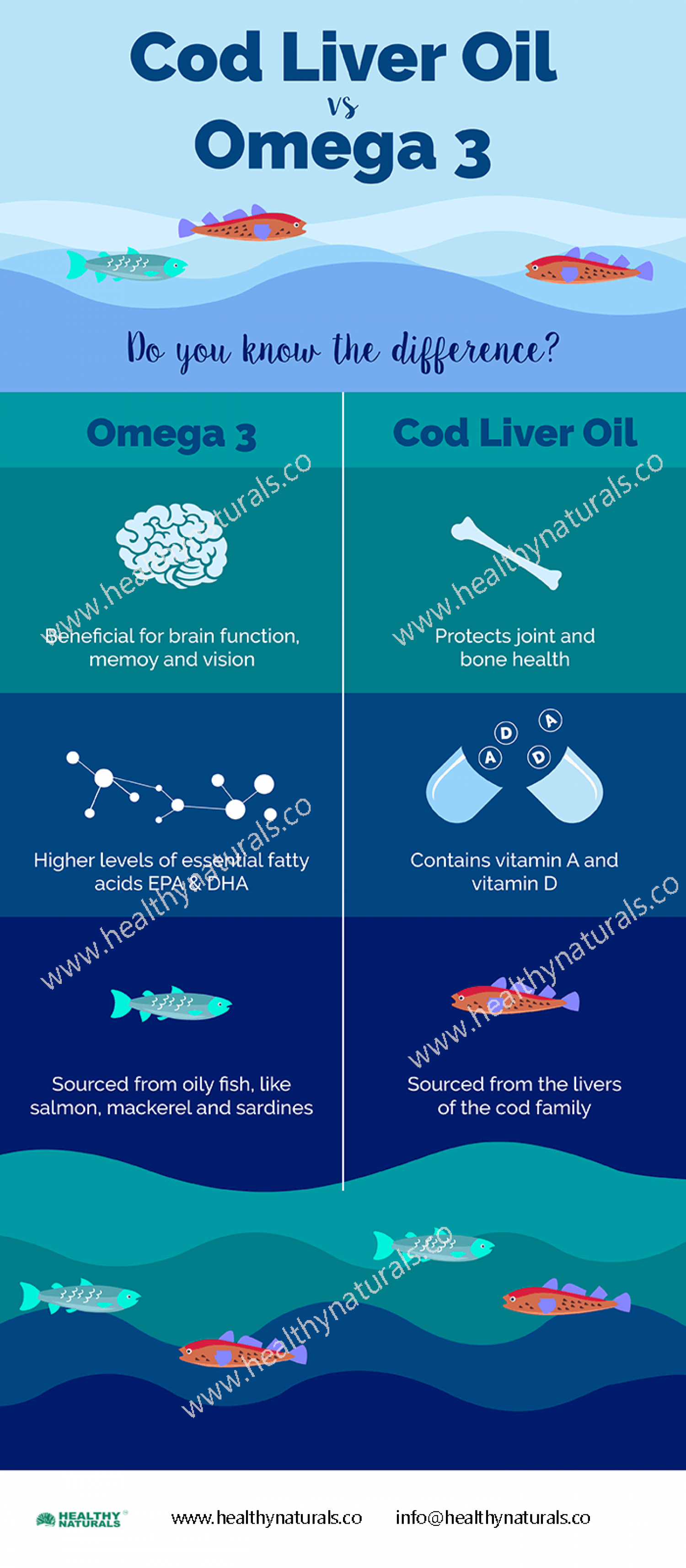 Cod Liver Oil Vs Omega 3 [Infographics] Infographic