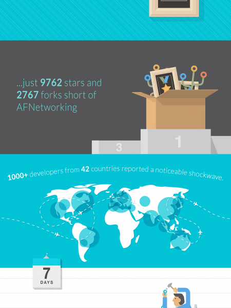 Code Pilot 7 days later Infographic