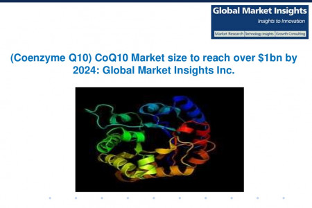 Coenzyme Q10 Market size worth over $1bn by 2024 Infographic
