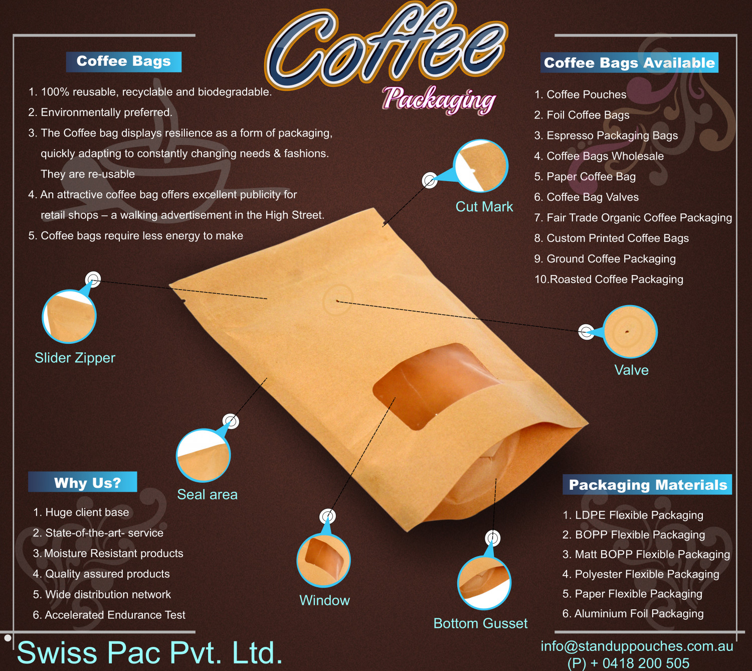 coffee bags Infographic