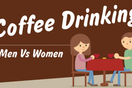 Coffee Drinking - Men Vs Women Statistics Infographic