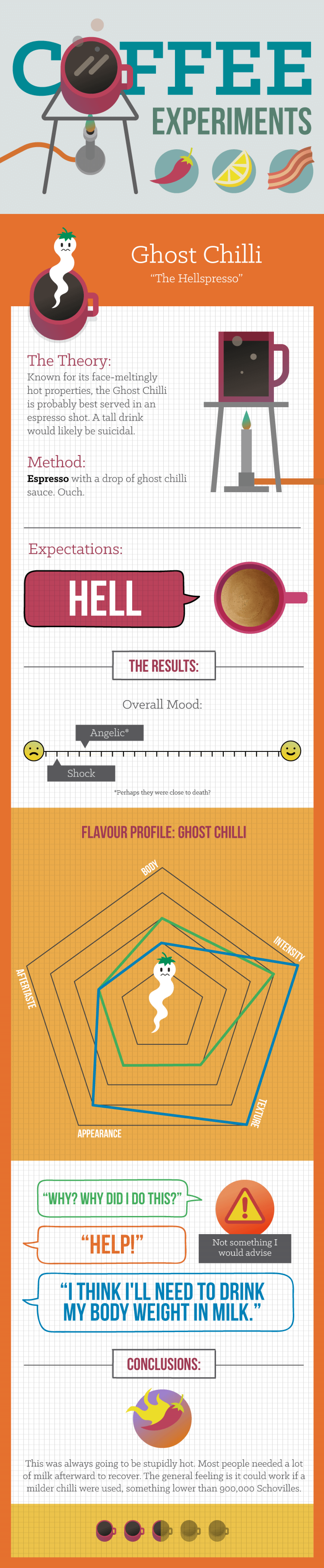 Coffee Experiment Ideas Infographic