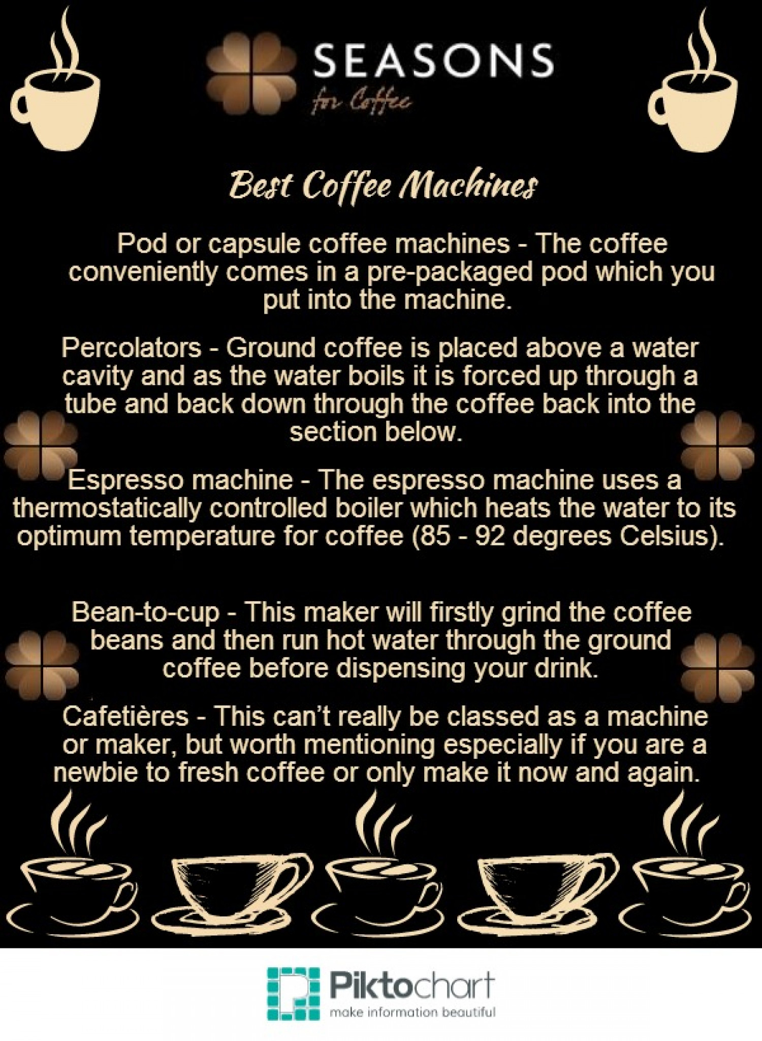 Coffee Machines Infographic