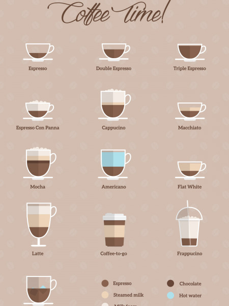 Coffee Time! Infographic