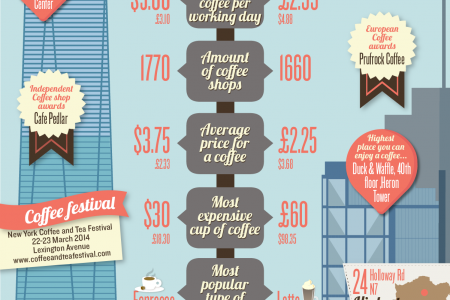 Coffee Wars of 2014 Infographic