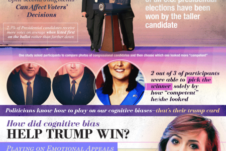 Cognitive Bias - How Trump Won Infographic