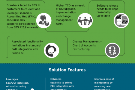 Cognizant's Co-Existence Solution Leverages Cloud Technology for Adoption of Oracle Fusion Applications by a U.S.-based Fast-food Chain Infographic