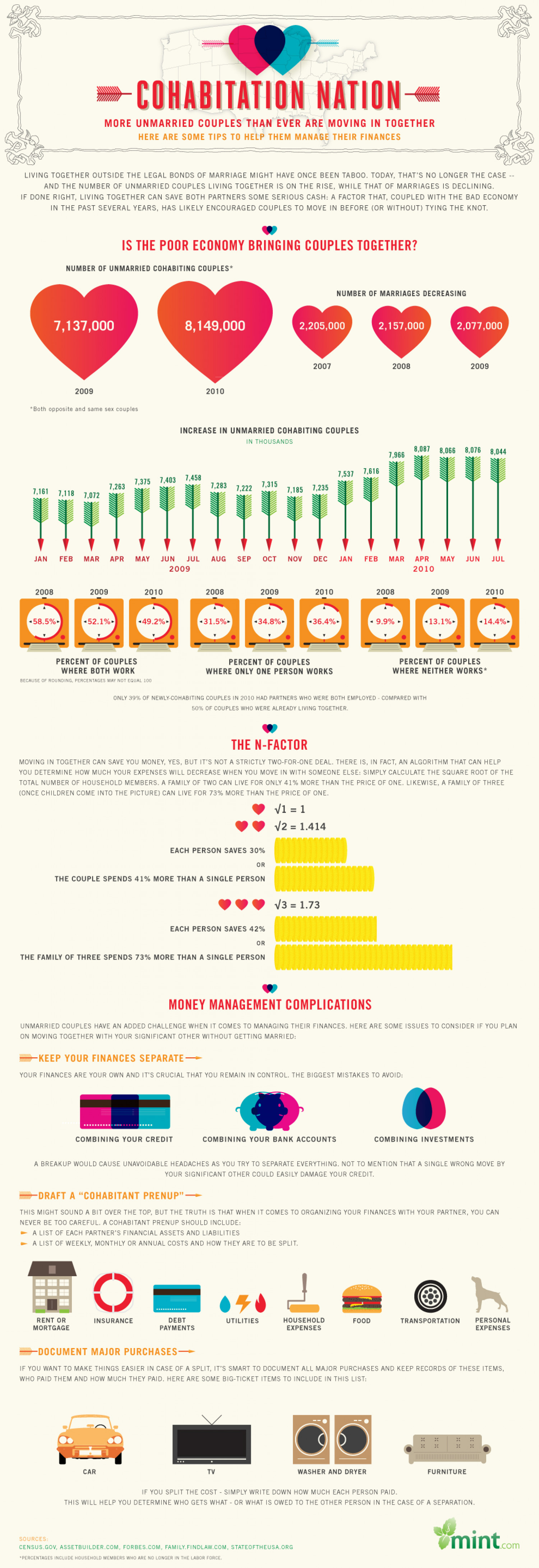Cohabitation Nation: The Financials of Living Together Without Getting Married Infographic