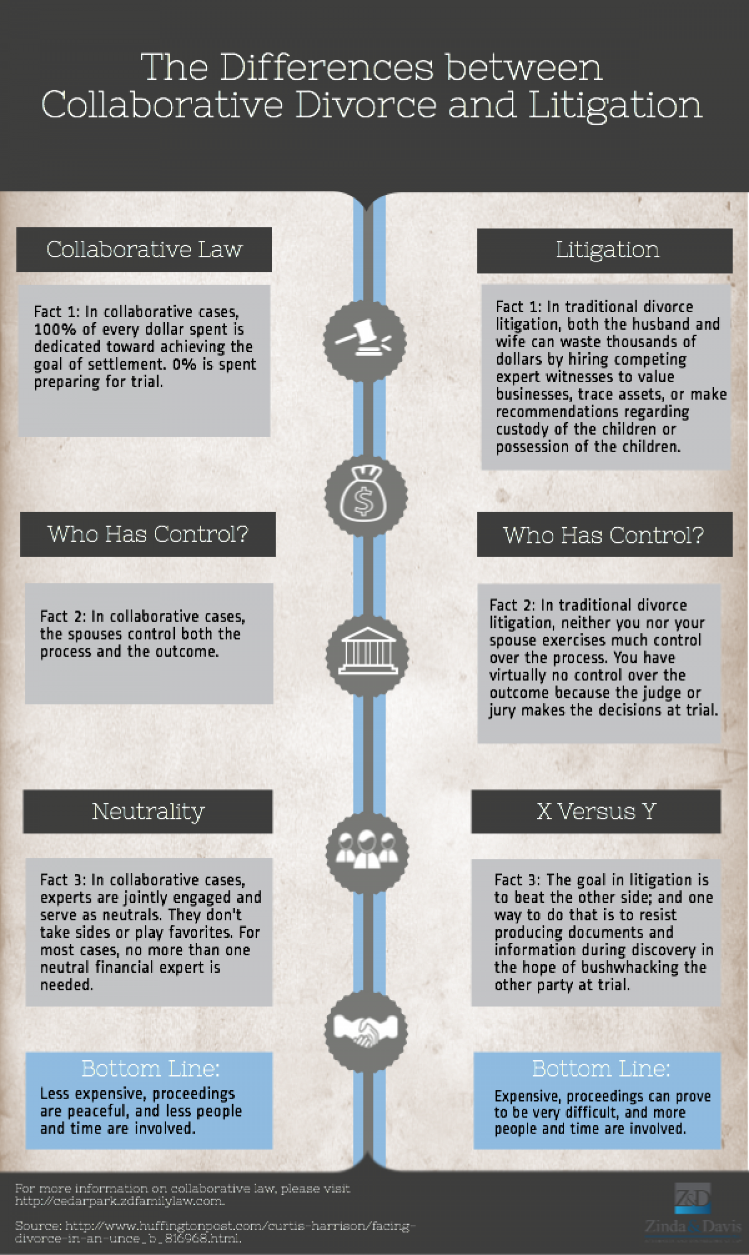 The Differences Between Collaborative Divorce and Litigation Infographic