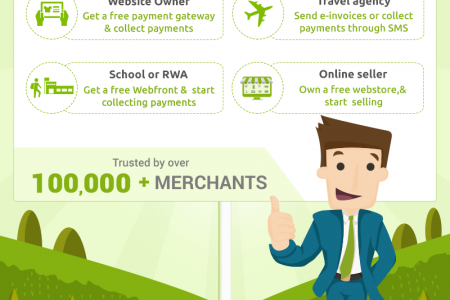 Collect Online Payments in India - PayUmoney Infographic