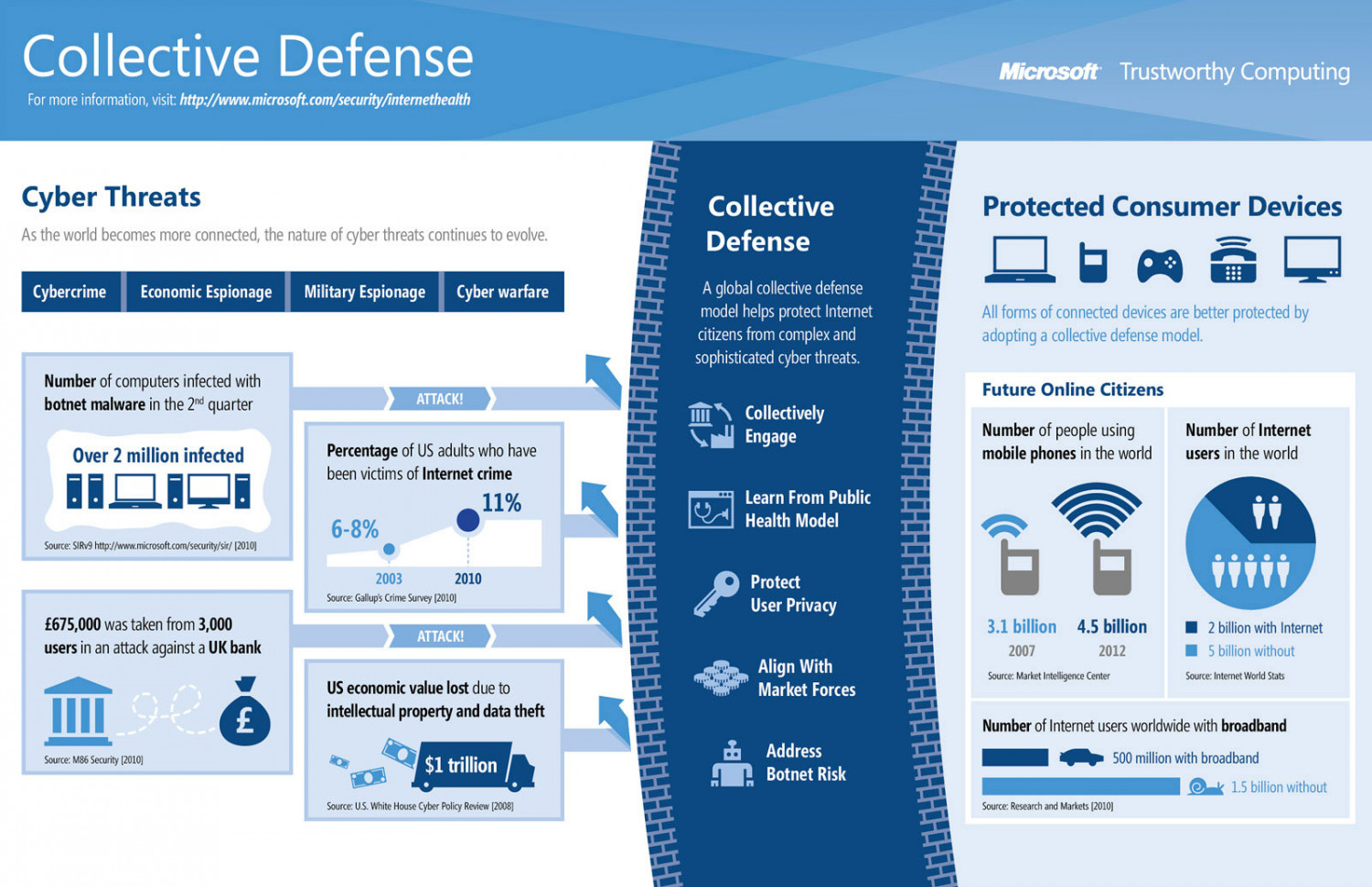 Collective Defense Infographic