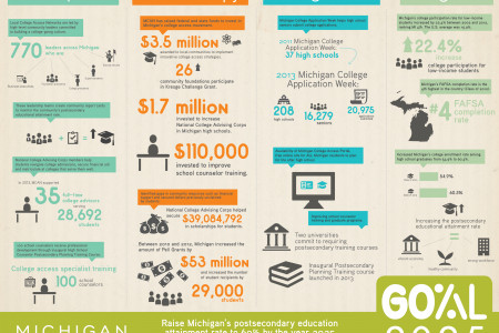 College Access Movement in Michigan Infographic