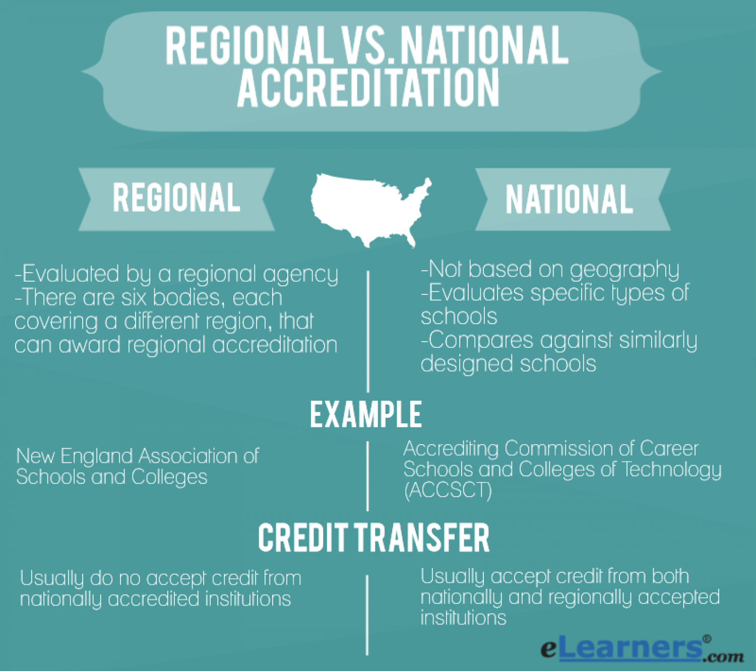 College Accreditation - Regional vs National Accreditation  Infographic
