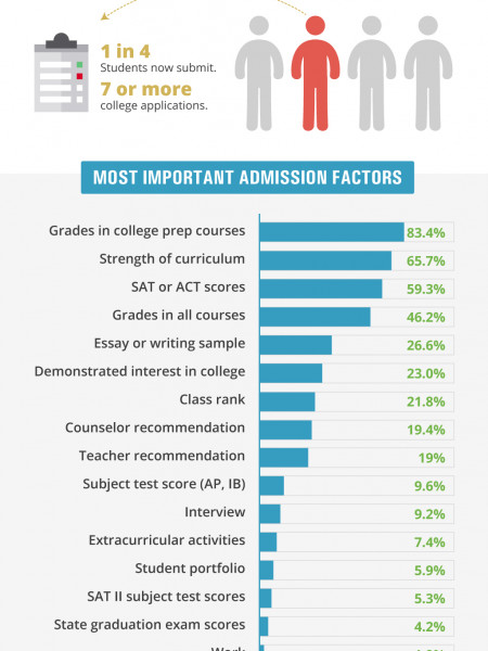 College Admissions - What Really Matters Infographic