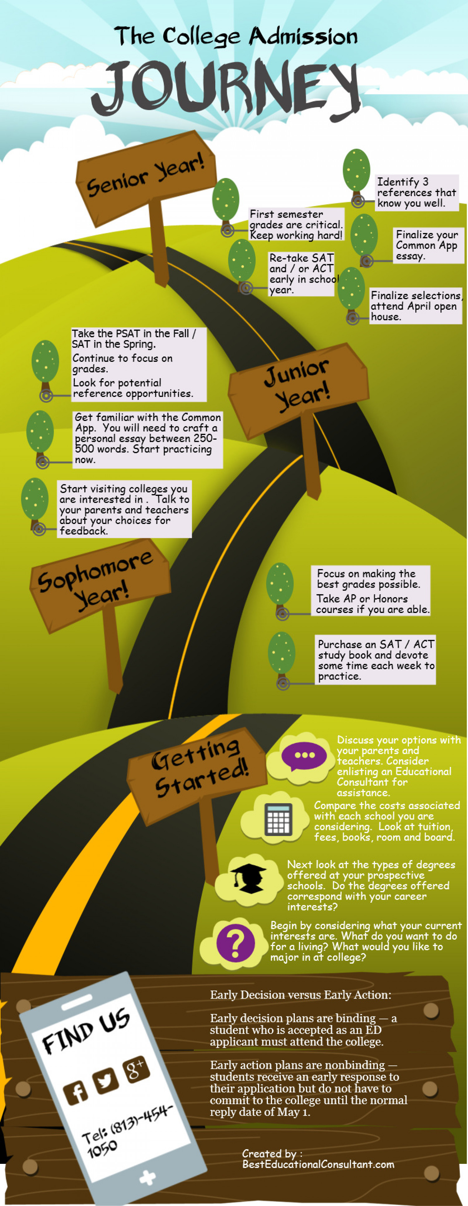 College Admissions Journey Infographic