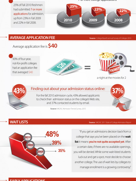 College Application Infographics  VisualLy