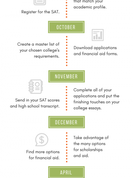 College Application Process Infographic
