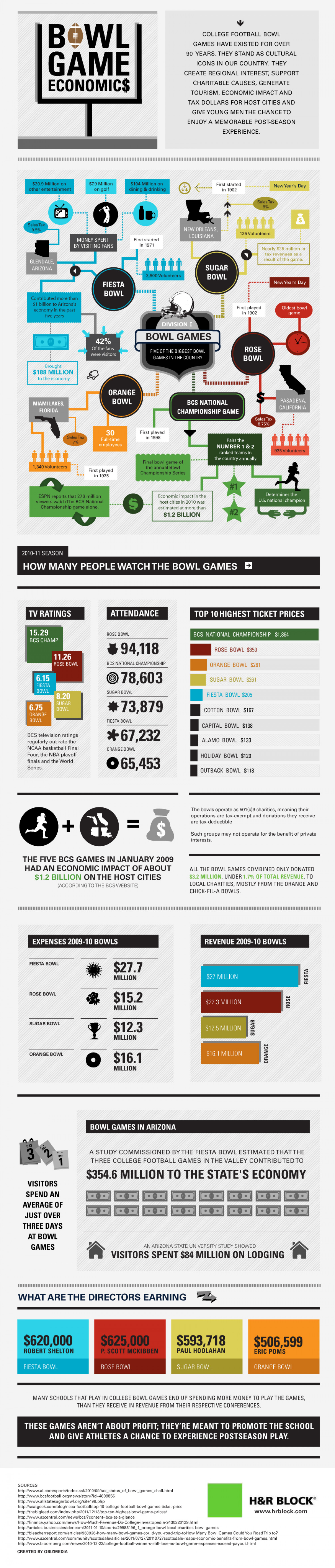 College Bowl Games – How Much of a Big (Money) Deal Are They? Infographic