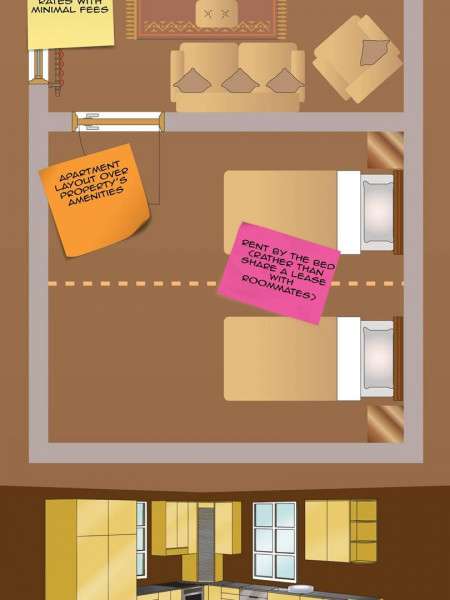 College Roomates: The Cost of Living Together Infographic