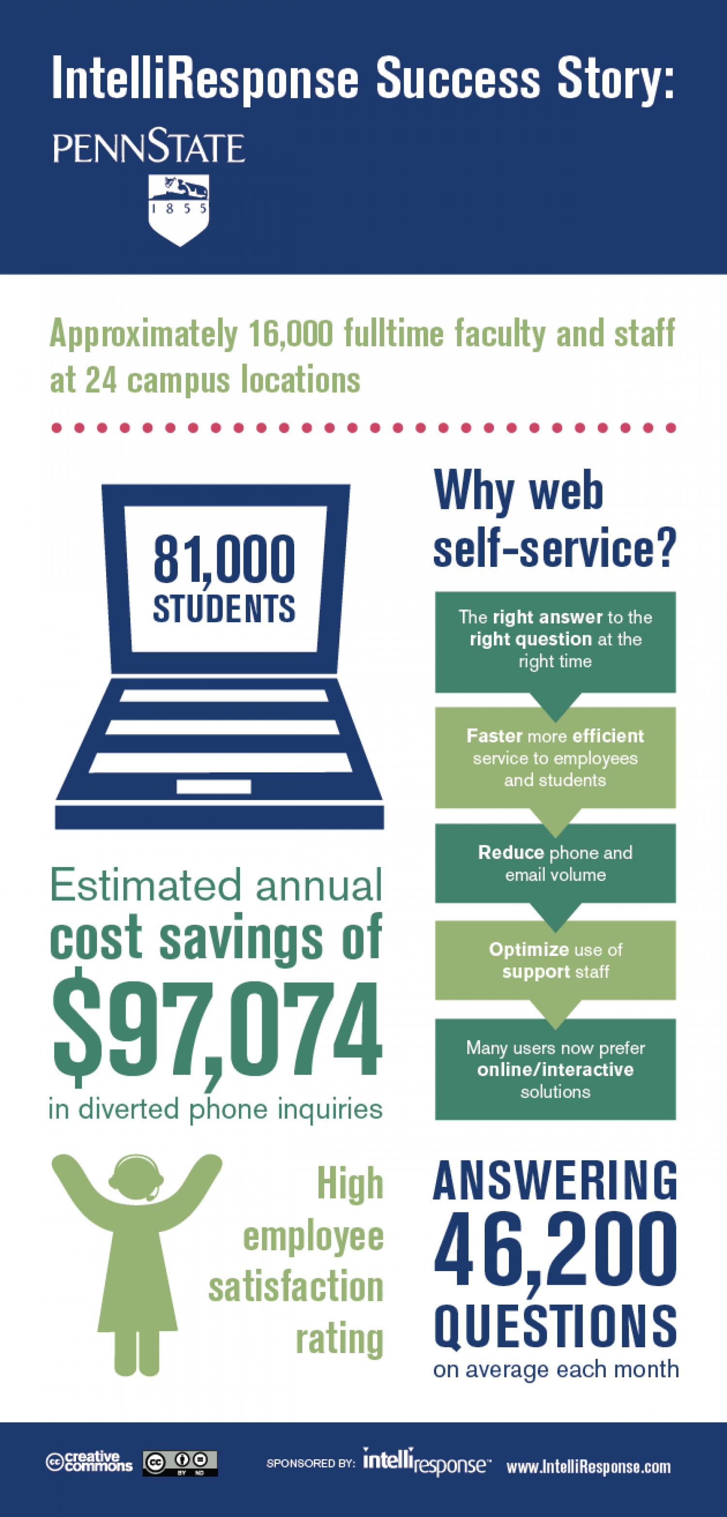 Colleges: How You Can Save $100,000 A Year Starting Today! Infographic