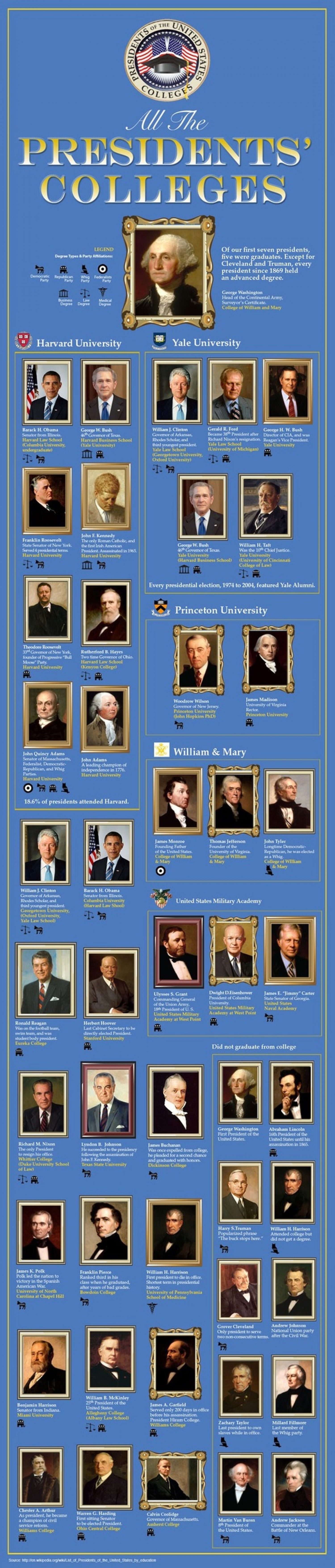 Colleges of American Presidents Infographic