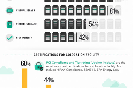 Colocation Facility Infographic