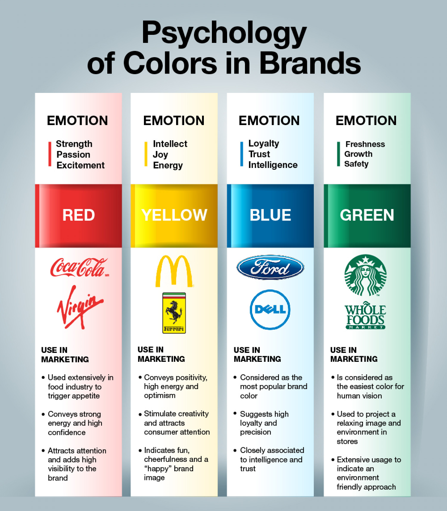 Color Psychology in Brands | Visual.ly