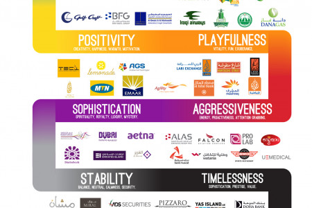 COLOR PSYCHOLOGY OF MIDDLE EAST COMPANY LOGOS [Infographic] Infographic