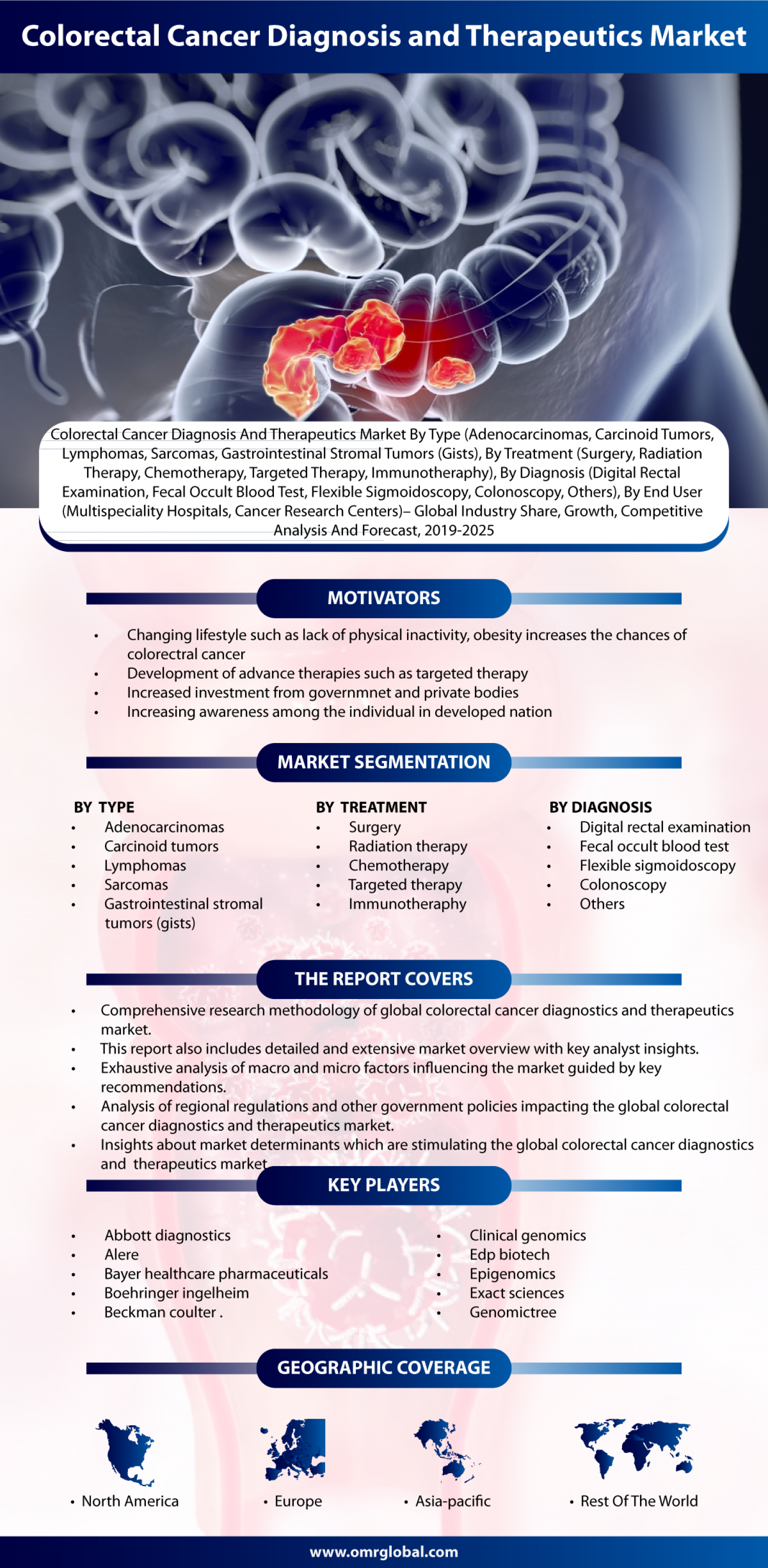 Colorectal Cancer Diagnostics and Therapeutics Market: Global Market Size and Forecast 2018-2023 Infographic