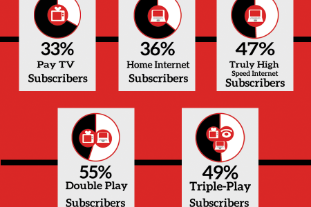 Comcast and TWC are Cable Giants in United States Infographic