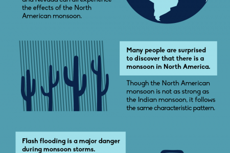 Coming Soon: Monsoon Season! Infographic
