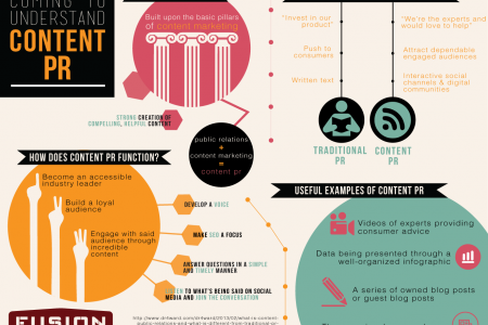 Coming to Better Understand 'Content PR' In the Digital Age Infographic